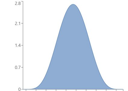 Example of beta distribution with α = β = 6.
