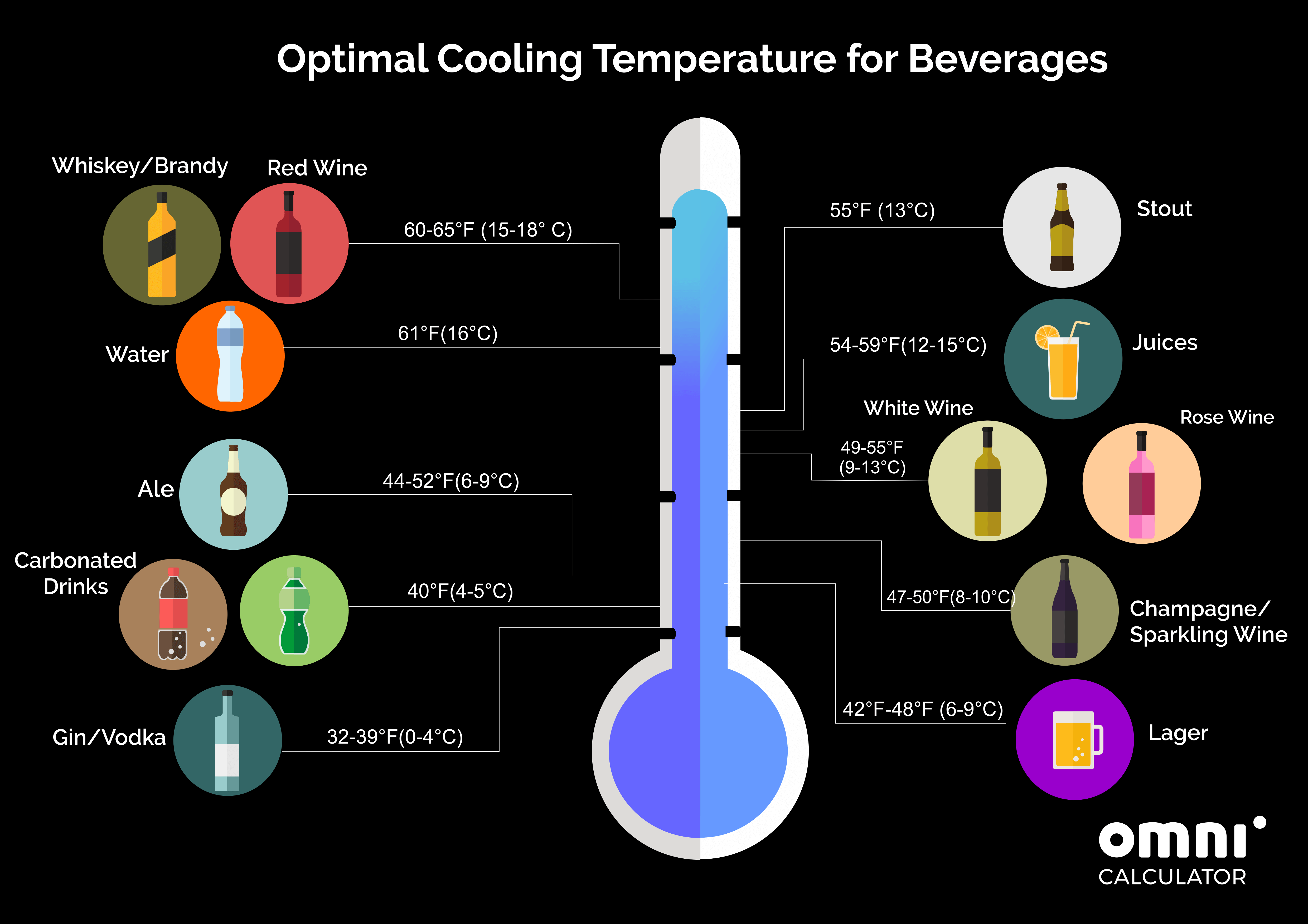 infographic of ideal temperatures of beverages