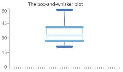 A box-and-whisker plot example.