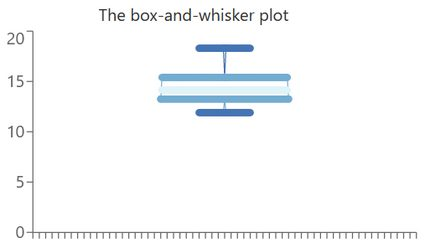 The box-and-whisker plot of the given dataset.