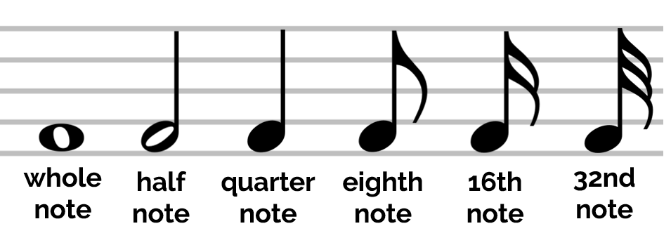 Image of note types