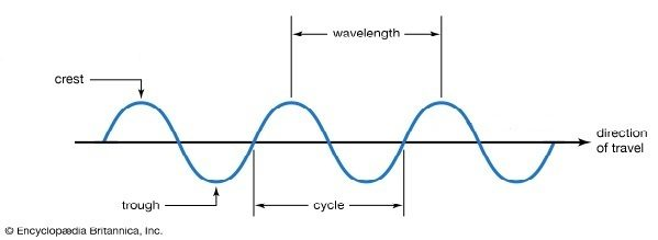 Picture of a wave with terminology