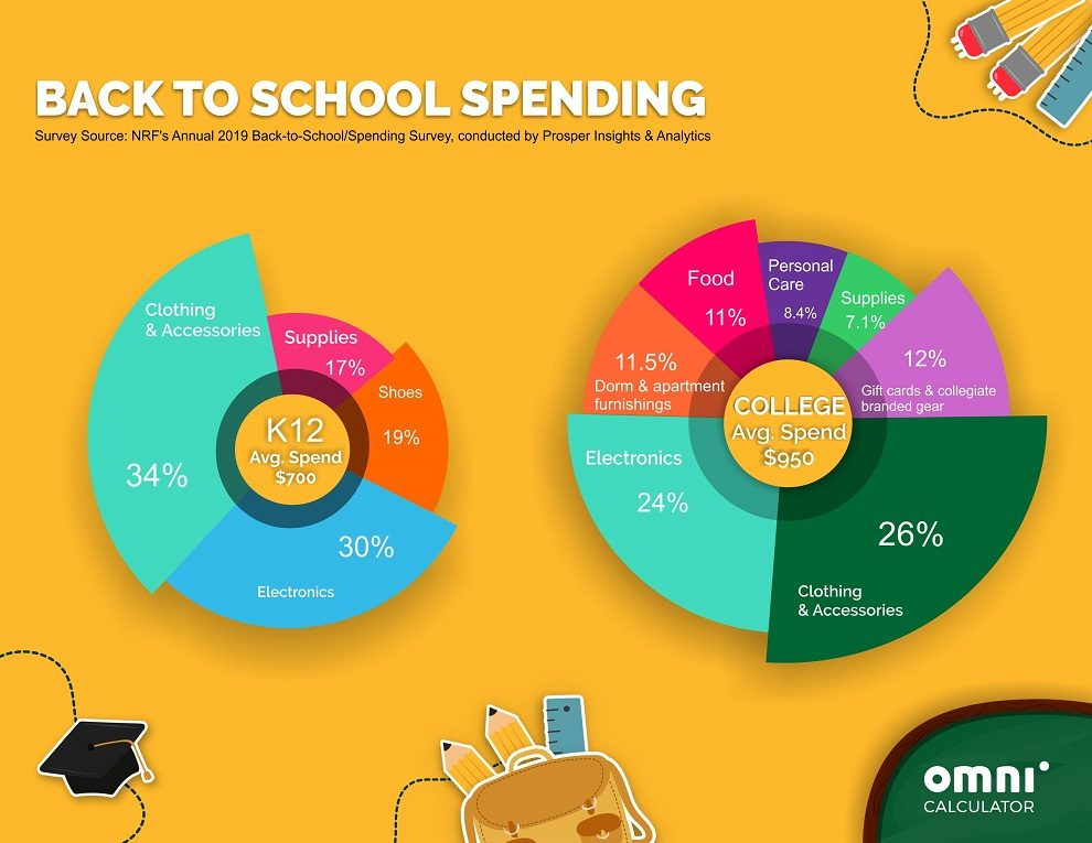 Back to school calculator: predicted spendings