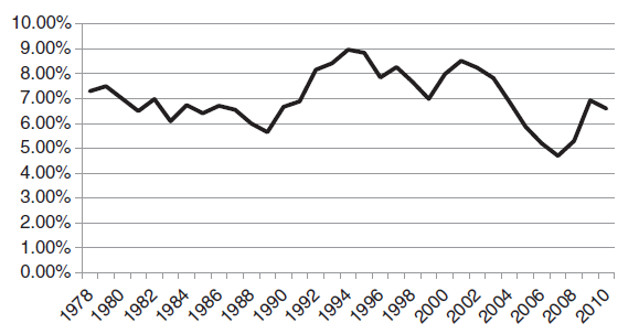Capitalization rate in the US - historical data