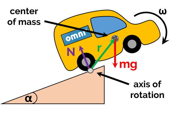 The physics of car rotation. Axis of rotation is at rear wheels and the gravitational force cause torque.