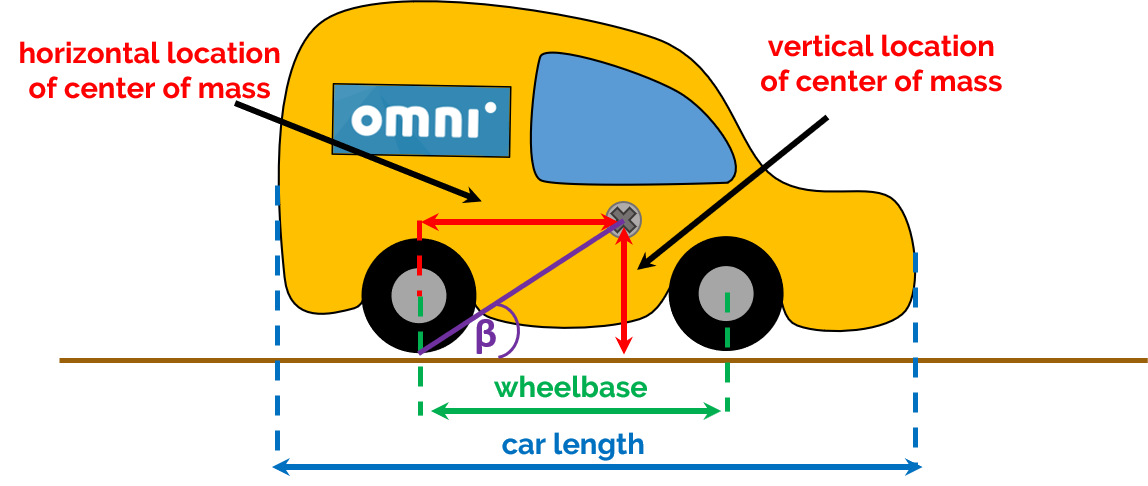 Measurements required to calculate the tilt of the car during jumping.