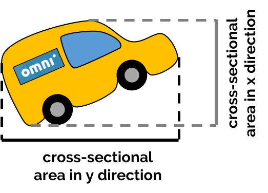 The cross-sectional area of a car in x and y directions