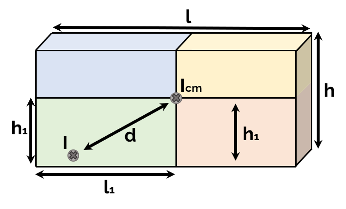 Four solid cuboids as car's moment of inertia approximation