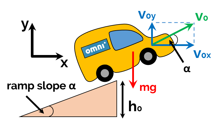 Car jumping initial parameters with a ramp and velocity decomposition