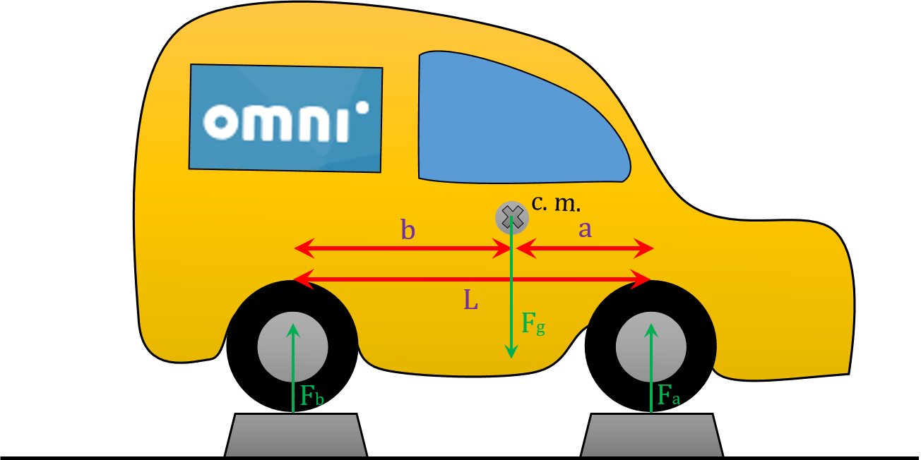 The picture showing how should you place your car to measure longitudinal location of car center of mass.
