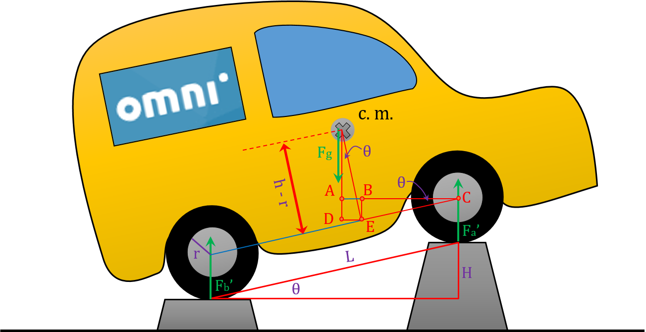 The picture showing how should you place your car to measure altitudinal location of car center of mass.
