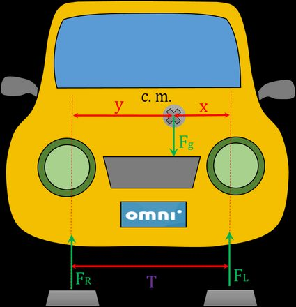 The picture showing how should you place your car to measure side location of car center of mass.