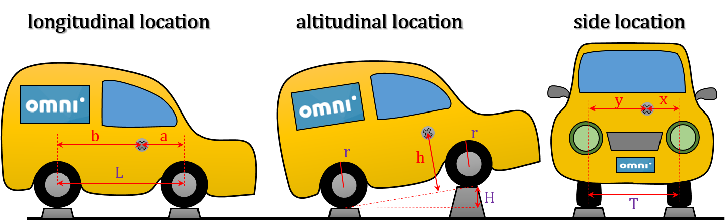 The picture showing how should you place your car to measure longitudinal, altitudinal and side location of car center of mass.