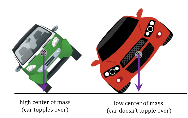 Two inclined cars: with high center of mass (car topples over) and low center of mass (car doesn't topple over)