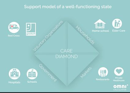 Four institutions of the care diamond