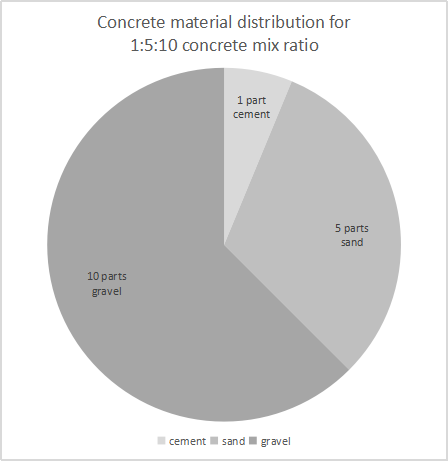 A pie chart of concrete mix ratio of 1 part cement, 5 parts sand, and 10 parts gravel.