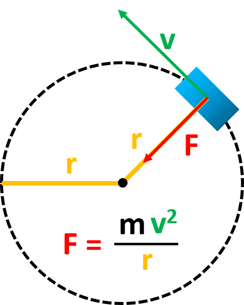 The centripetal force diagram.