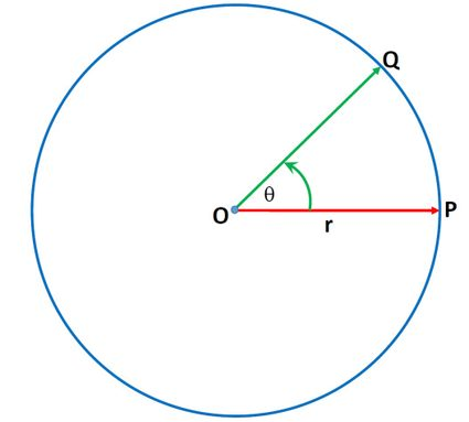 Motion of an object along a circular path.