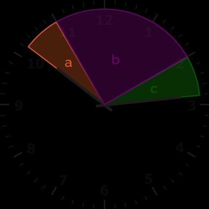 An analog clock showing 10:14 with three angles marked as a, b, and c.