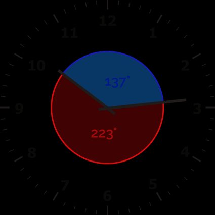 The angles between the minute and hour hand at 10:14 are: 137, and 223 degrees.