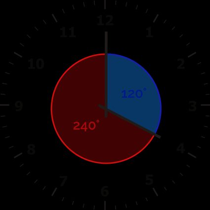 The angles between the minute and hour hand at four o'clock are: 120, and 240 degrees.