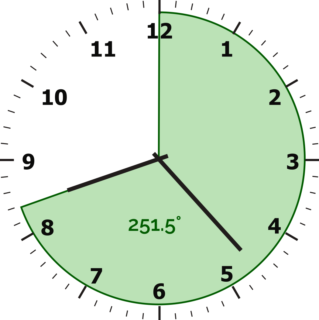 The angle between 12 o'clock and the hour handis equal to 251.5 degrees