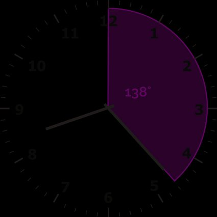 The angle between 12 o'clock and the minute hand is equal to 138 degrees