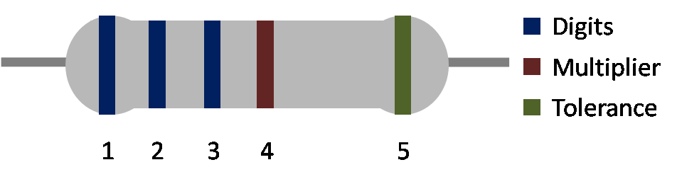 Resistor color code explanation - 5 band resistor color code