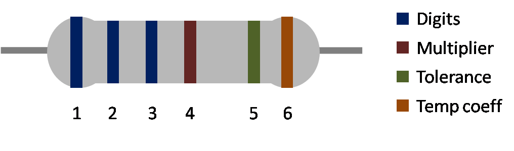Resistor color code explanation - 6 band resistor color code