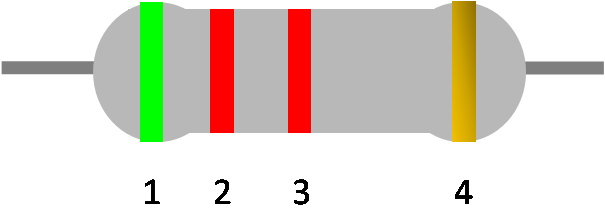 Exemplary resistor: green, red, red and gold bands