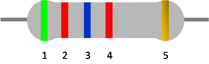 Exemplary resistor: green, red, blue, red and gold bands