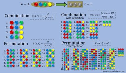 Combination (with and without repetition) and permutation (with and without repetition) visualization with balls and formulae.