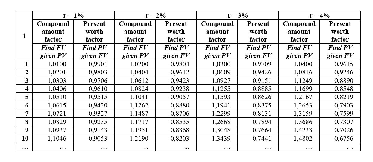 Compound interest table