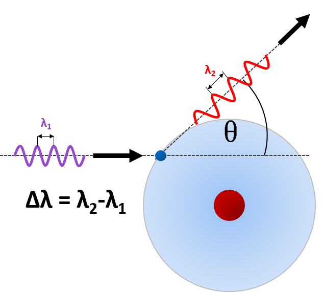 Photon scattered on an electron due to Compton scattering