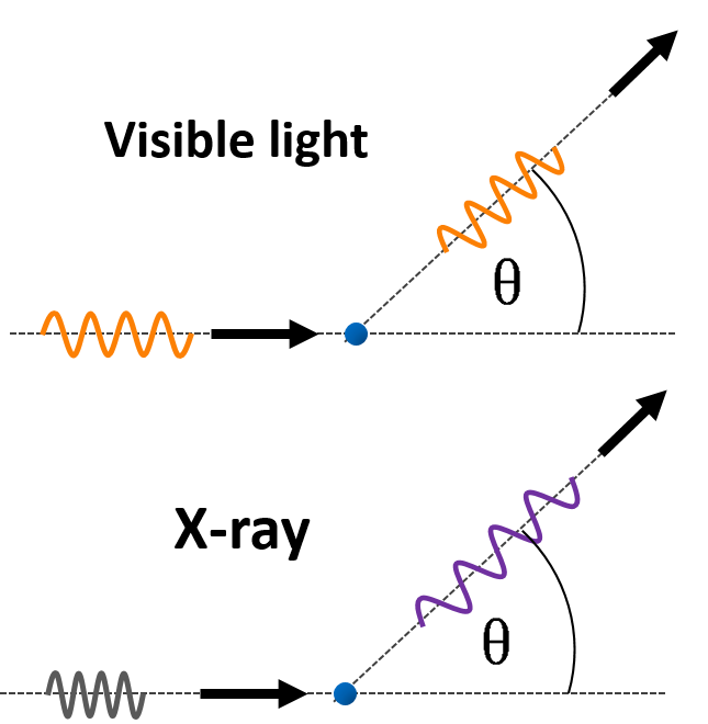 The comparison of Compton scattering of visible light and X-rays