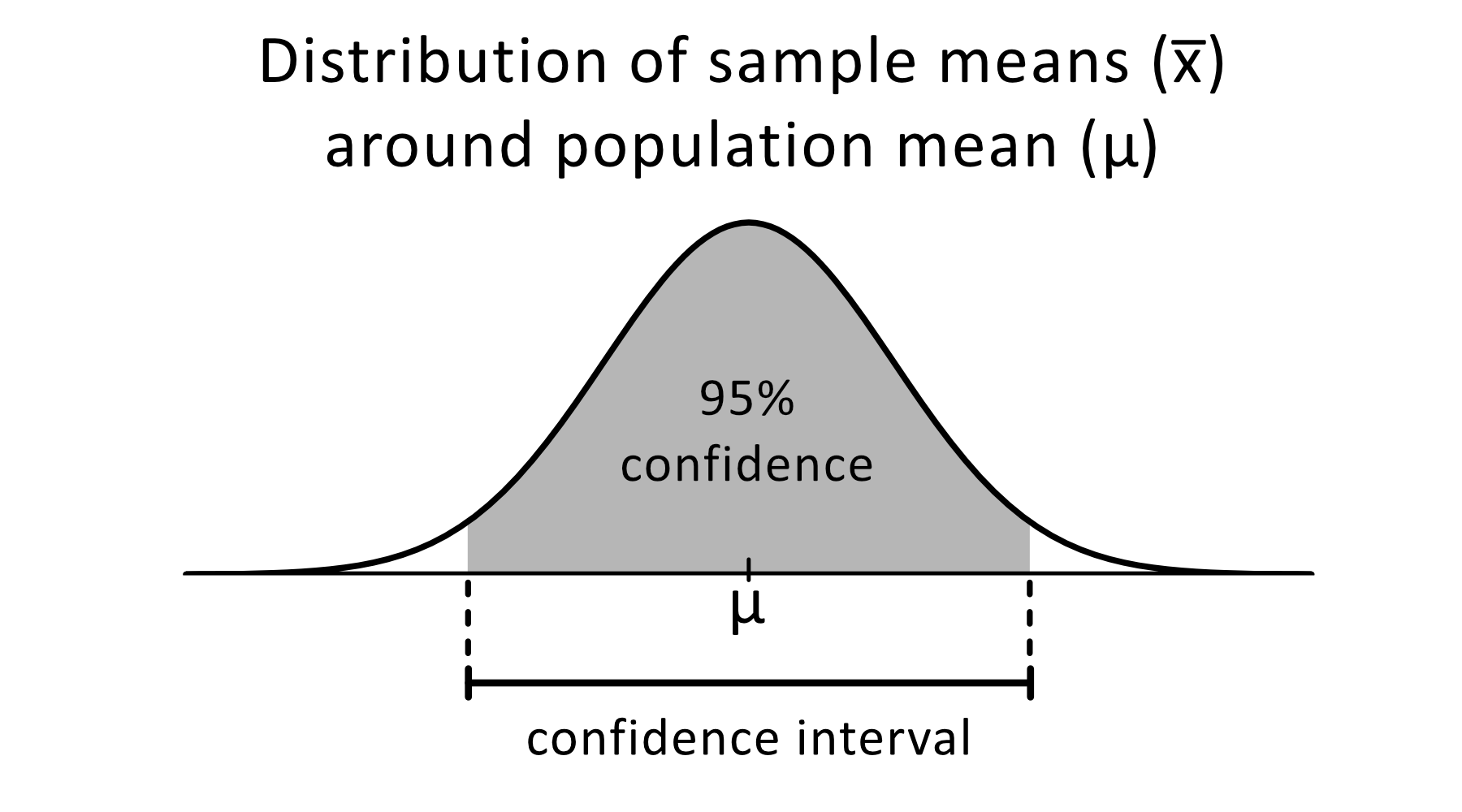 confidence interval figure