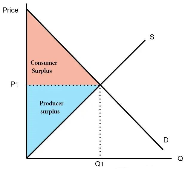 Price vs. quantity graph with demand and supply lines