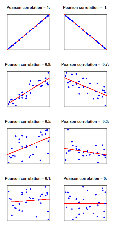 Correlation of several datasets