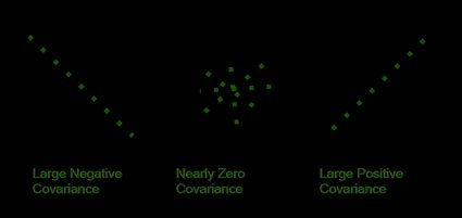 Covariance values