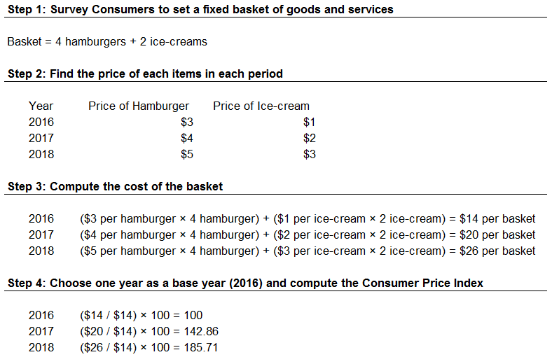 CPI calculation procedure - example