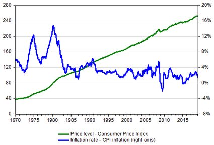 CPI and CPI inflation - US historical data
