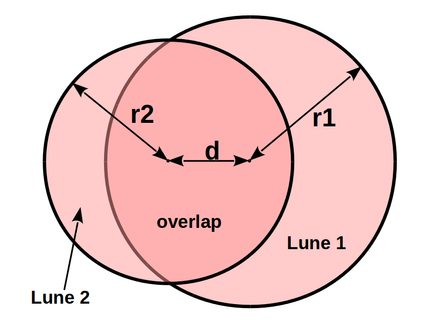 Image of two overlapping circles with radius 1 and 2, distance between circle centers, crescent 1 and 2, and overlapping area marked.