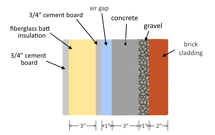 A cross-section of a sample wall with insulation with a given thicknesses for each material