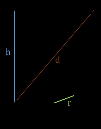 right cylinder calc - 3 quantities of right cylinder depicted