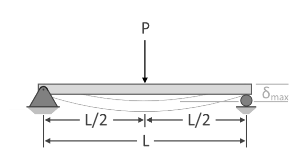 Illustration of a simply-supported beam subjected to a point load at the middle of the beam