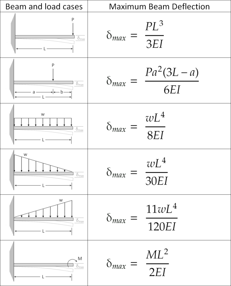 Table of maximum deflection for cantilever beam subjected to simple load configurations.