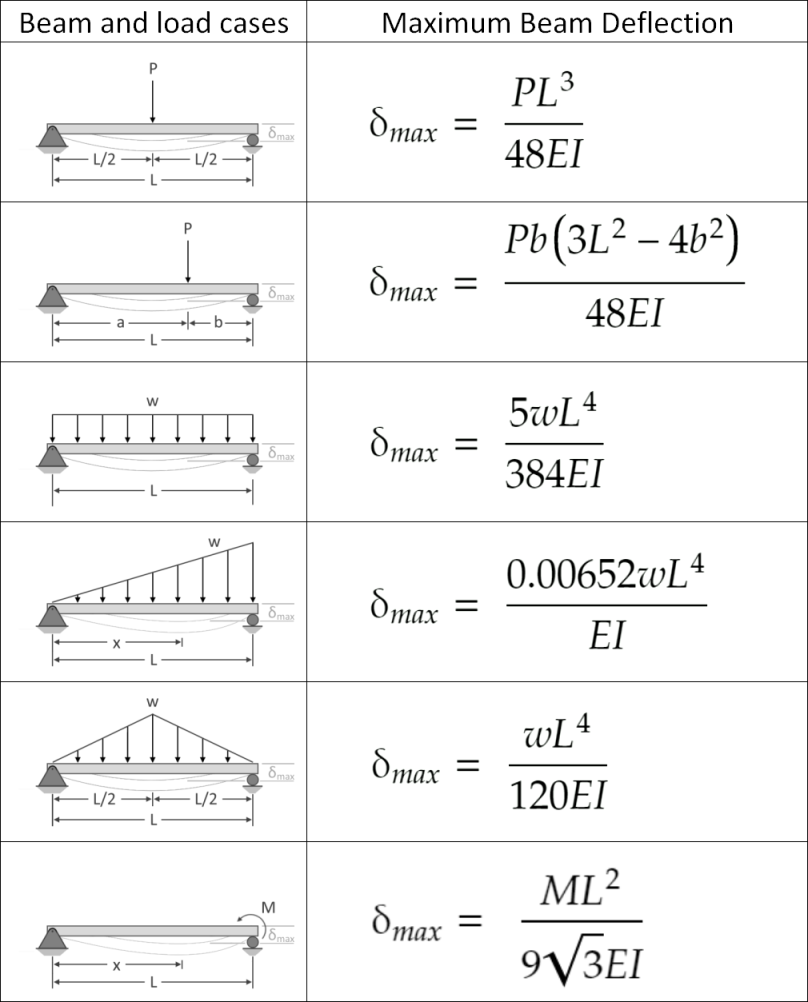 Table of maximum deflection for simply-supported beam subjected to simple load configurations.