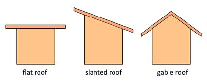 The illustration of the basic roof types.
