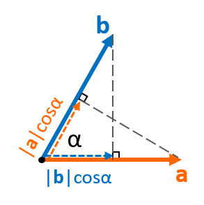graphical interpretation of dot product