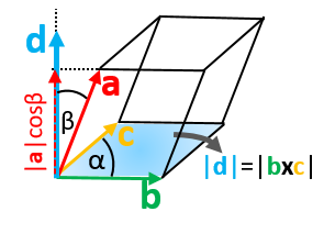 Graphical interpretation of triple product